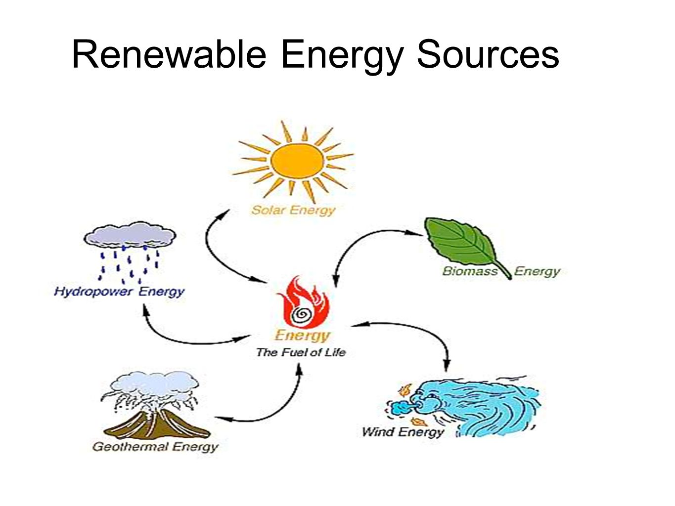 renewable alternative energies sources Commonly known alternative energy sources: hydroelectric energy, solar energy, wind energy, biomass energy, geothermal energy and tidal power.
