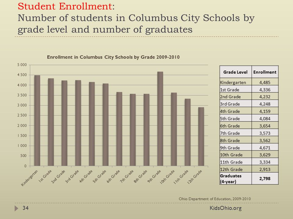 35 Student Enrollment: Number of students in Columbus City Schools ...