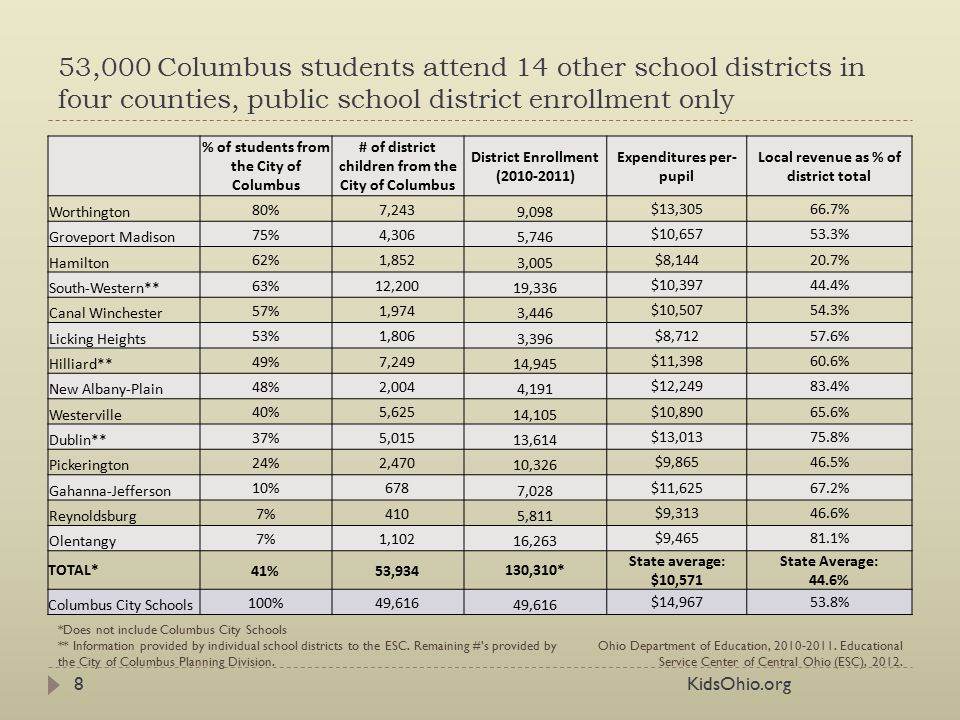 53,000 Columbus students attend 14 other school districts in four counties,  public school district enrollment