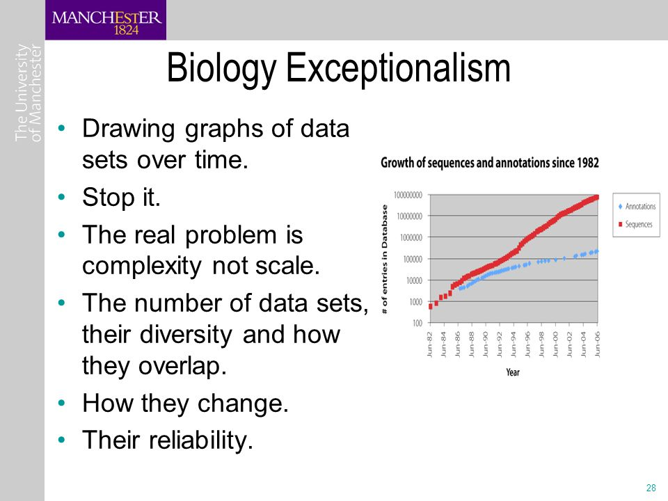 28 Biology Exceptionalism Drawing graphs of data sets over time.