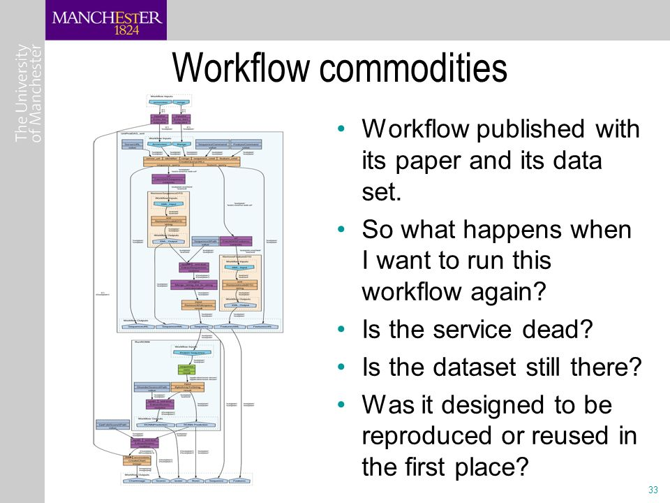 33 Workflow commodities Workflow published with its paper and its data set.