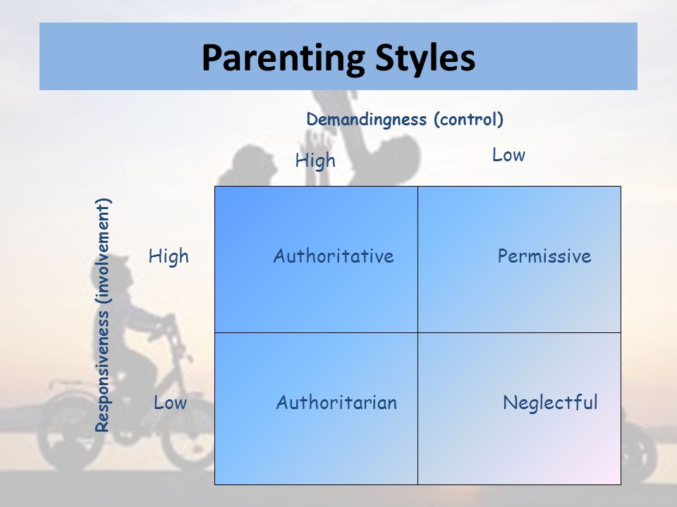 Parenting Styles Demandingness (control) High Low AuthoritativePermissive NeglectfulAuthoritarian High Low Responsiveness (involvement)