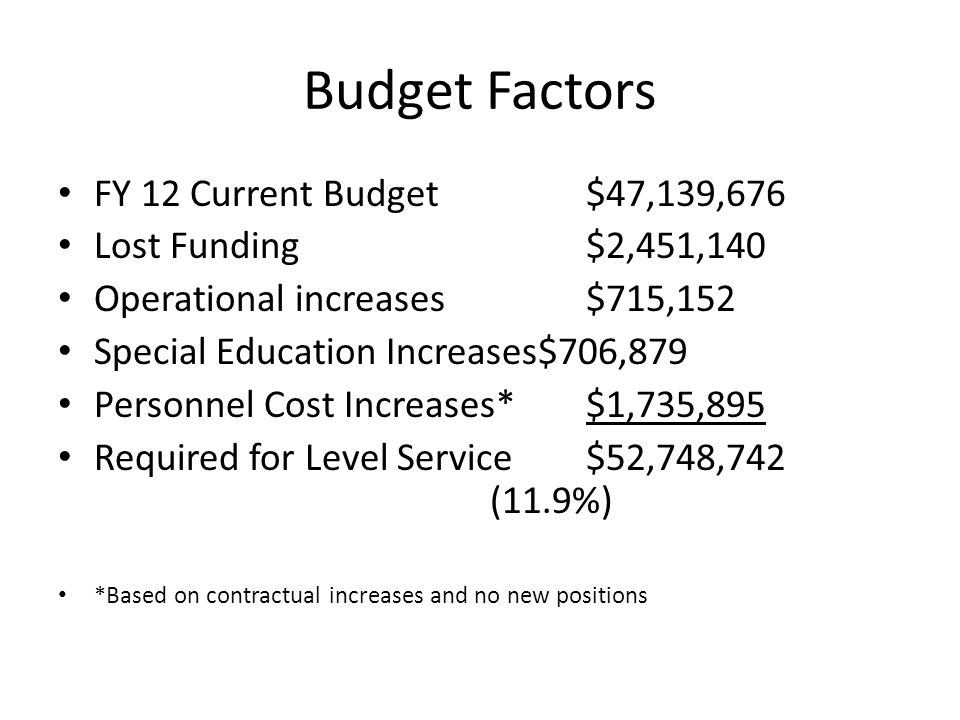 Budget Factors FY 12 Current Budget$47,139,676 Lost Funding$2,451,140 Operational increases$715,152 Special Education Increases$706,879 Personnel Cost Increases*$1,735,895 Required for Level Service$52,748,742 (11.9%) *Based on contractual increases and no new positions
