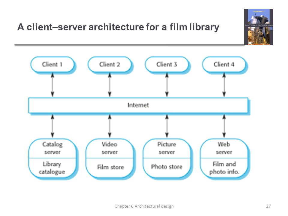 27 A Clientu2013server Architecture For A Film Library 27Chapter 6  Architectural Design
