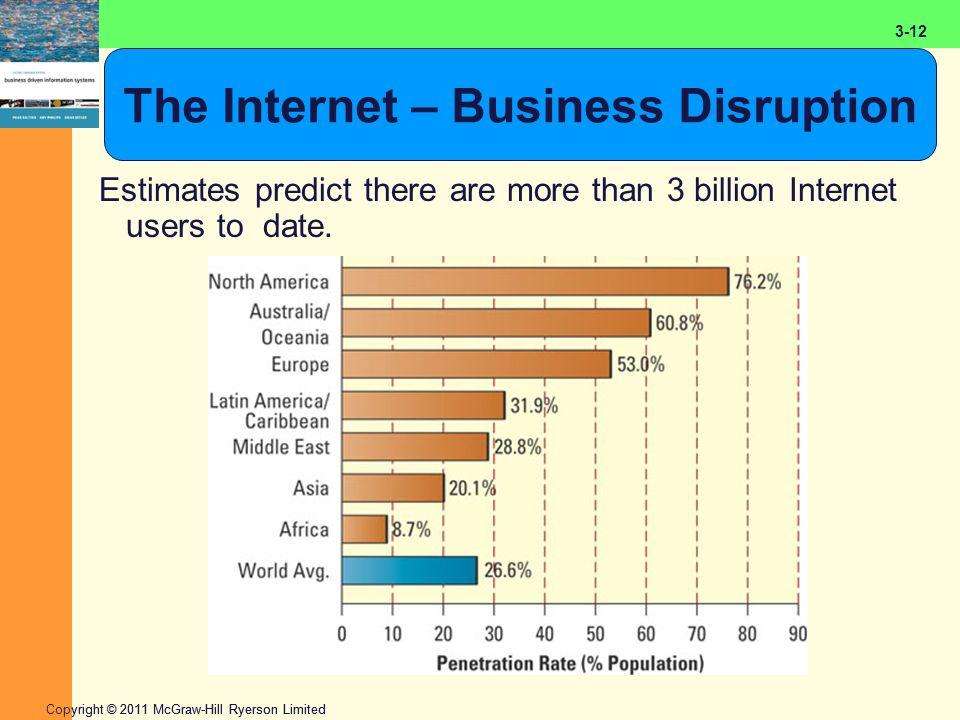 2-12 Copyright © 2011 McGraw-Hill Ryerson Limited 3-12 The Internet – Business Disruption Estimates predict there are more than 3 billion Internet use