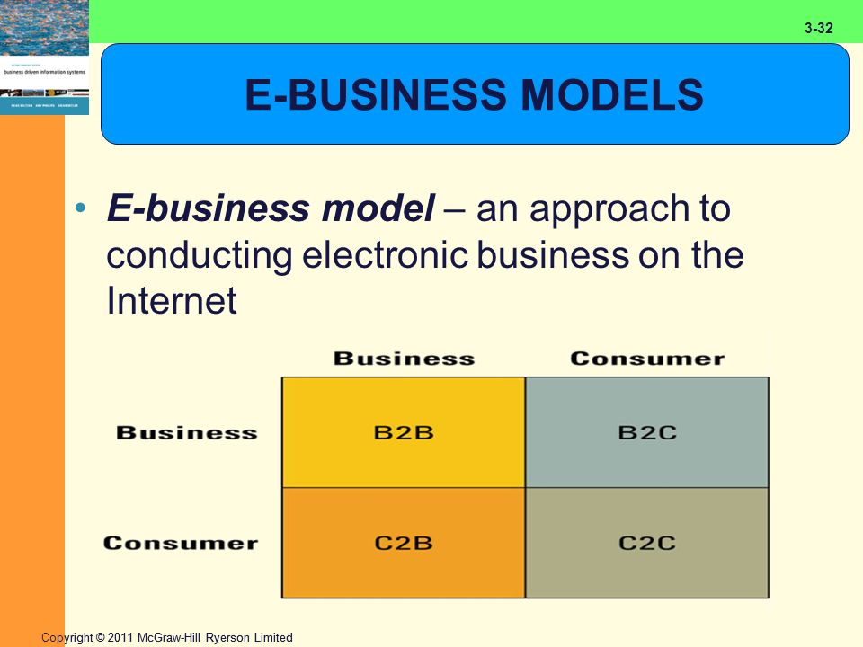 2-32 Copyright © 2011 McGraw-Hill Ryerson Limited 3-32 E-BUSINESS MODELS E-business model – an approach to conducting electronic business on the Inter