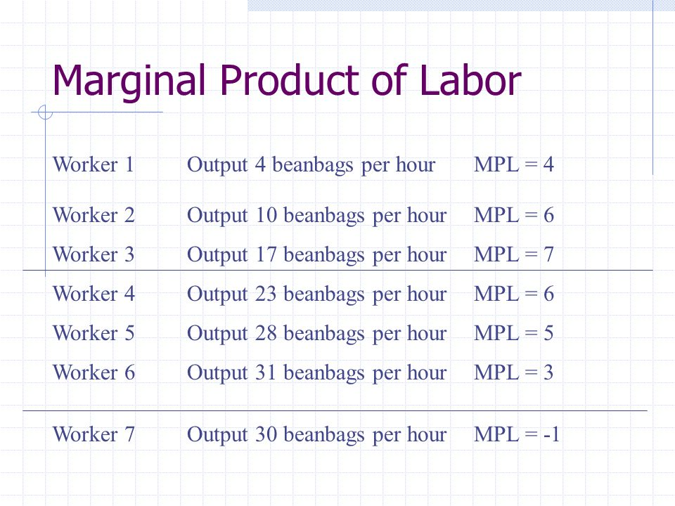 Marginal Product of Labor Worker 1Output 4 beanbags per hourMPL = 4 Worker 2Output 10 beanbags per hourMPL = 6 Worker 3Output 17 beanbags per hourMPL = 7 Worker 4Output 23 beanbags per hourMPL = 6 Worker 5Output 28 beanbags per hourMPL = 5 Worker 6Output 31 beanbags per hourMPL = 3 Worker 7Output 30 beanbags per hourMPL = -1