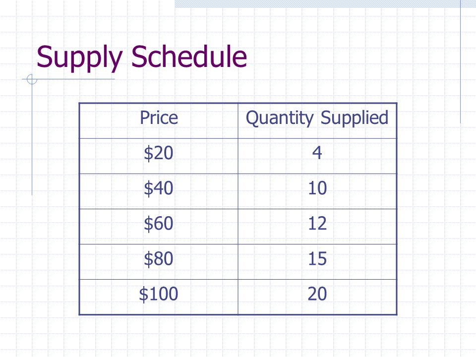 Supply Schedule PriceQuantity Supplied $204 $4010 $6012 $8015 $10020