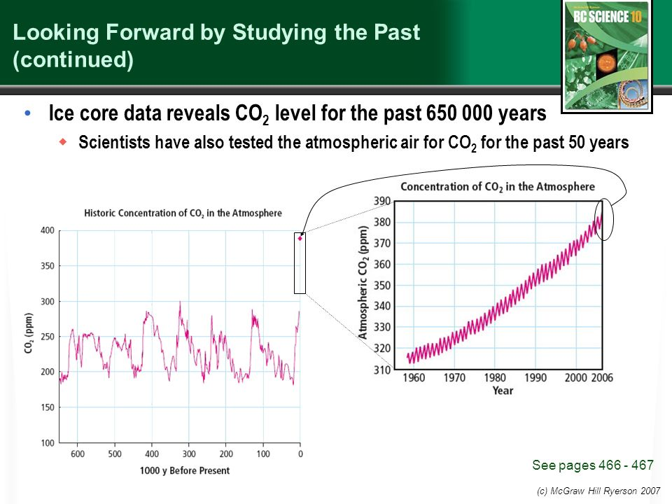 (c) McGraw Hill Ryerson 2007 Looking Forward by Studying the Past (continued) Ice core data reveals CO 2 level for the past years  Scientists have also tested the atmospheric air for CO 2 for the past 50 years See pages