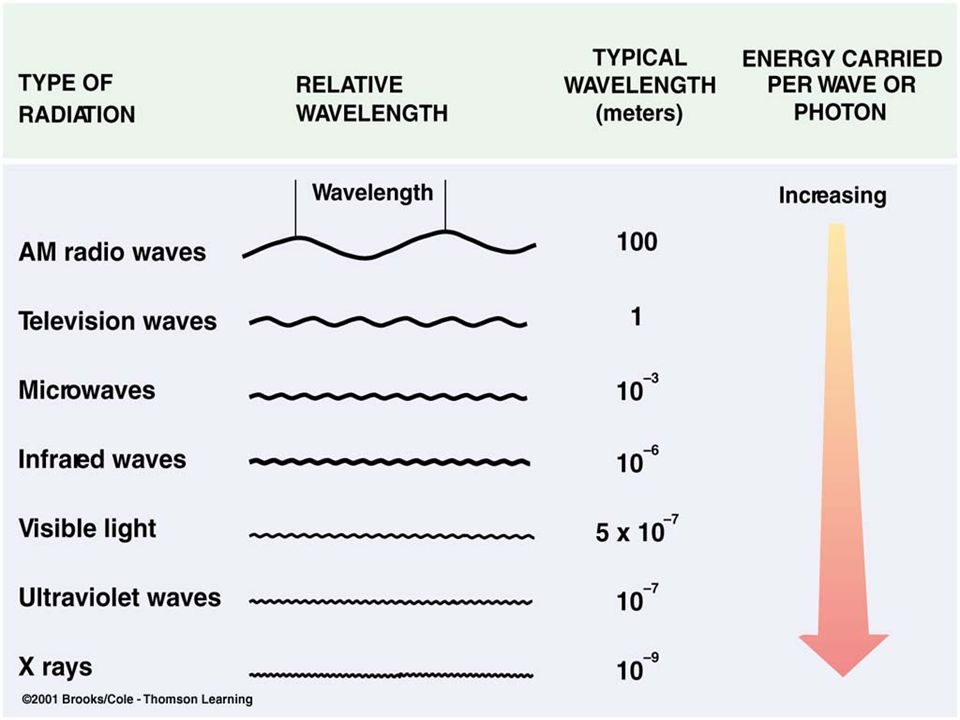 Electromagnetic radiation Radiation is the transfer of energy by rapid oscillations of electromagnetic fields.