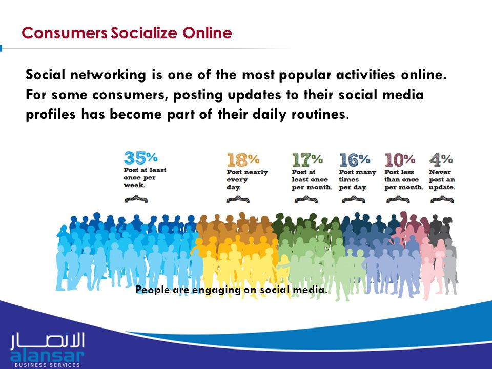 Consumers Socialize Online Social networking is one of the most popular activities online.