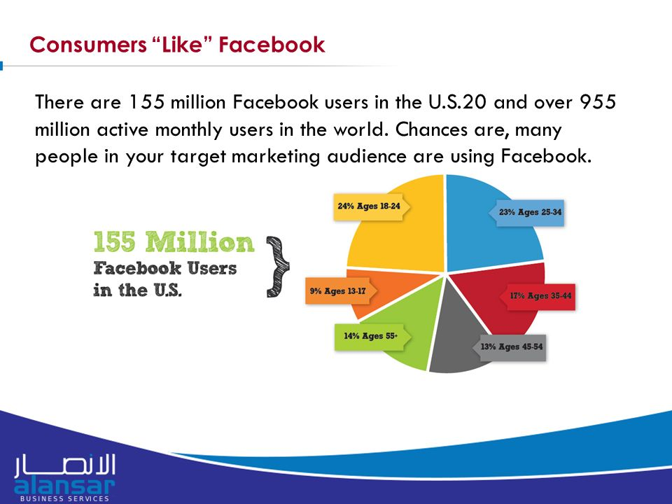 Consumers Like Facebook There are 155 million Facebook users in the U.S.20 and over 955 million active monthly users in the world.