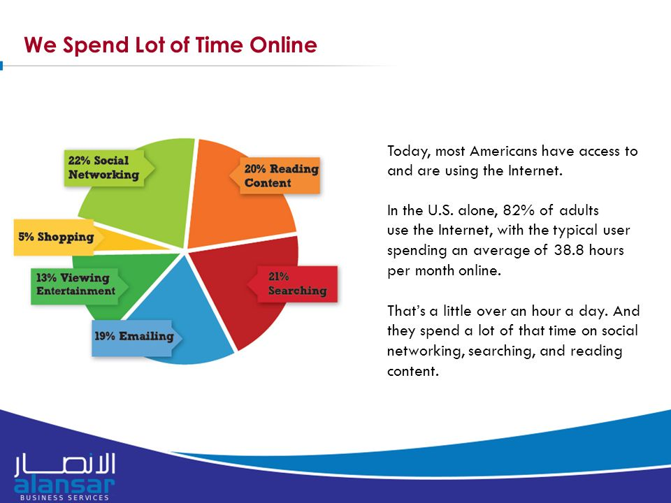 We Spend Lot of Time Online Today, most Americans have access to and are using the Internet.