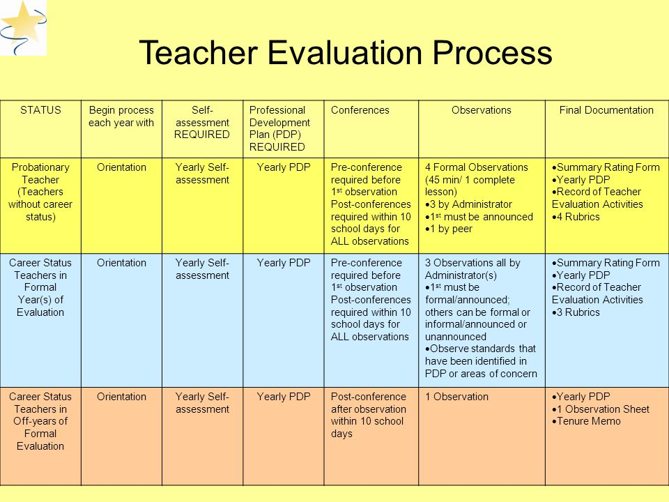 Teacher Evaluation Process STATUSBegin process each year with Self- assessment REQUIRED Professional Development Plan (PDP) REQUIRED ConferencesObservationsFinal Documentation Probationary Teacher (Teachers without career status) OrientationYearly Self- assessment Yearly PDPPre-conference required before 1 st observation Post-conferences required within 10 school days for ALL observations 4 Formal Observations (45 min/ 1 complete lesson)  3 by Administrator  1 st must be announced  1 by peer  Summary Rating Form  Yearly PDP  Record of Teacher Evaluation Activities  4 Rubrics Career Status Teachers in Formal Year(s) of Evaluation OrientationYearly Self- assessment Yearly PDPPre-conference required before 1 st observation Post-conferences required within 10 school days for ALL observations 3 Observations all by Administrator(s)  1 st must be formal/announced; others can be formal or informal/announced or unannounced  Observe standards that have been identified in PDP or areas of concern  Summary Rating Form  Yearly PDP  Record of Teacher Evaluation Activities  3 Rubrics Career Status Teachers in Off-years of Formal Evaluation OrientationYearly Self- assessment Yearly PDPPost-conference after observation within 10 school days 1 Observation  Yearly PDP  1 Observation Sheet  Tenure Memo