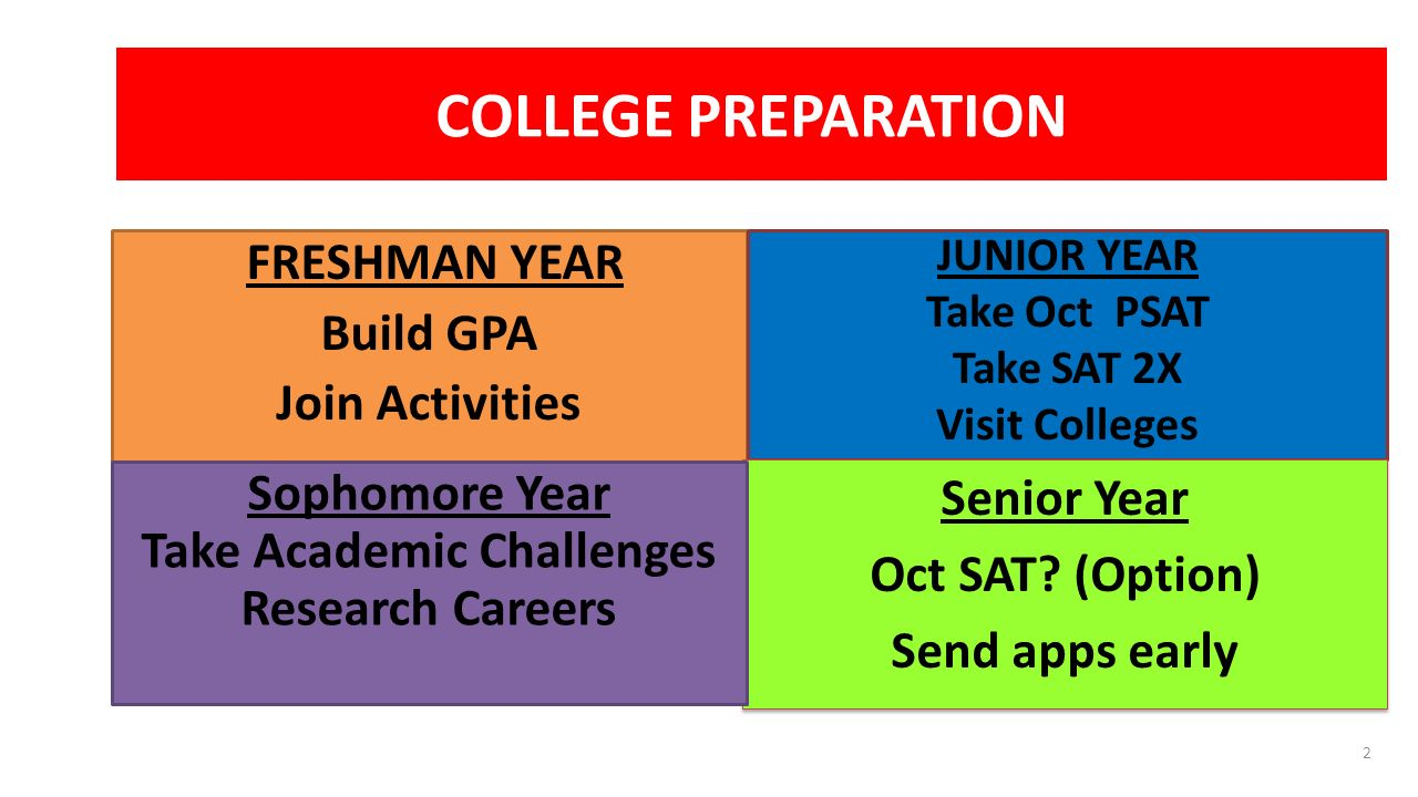 COLLEGE PREPARATION FRESHMAN YEAR Build GPA Join Activities JUNIOR YEAR Take Oct PSAT Take SAT 2X Visit Colleges Senior Year Oct SAT.