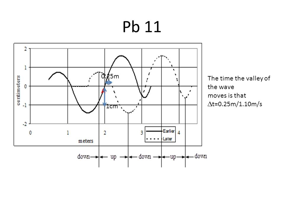 Pb 11 A 1cm 0.25m The time the valley of the wave moves is that  t=0.25m/1.10m/s