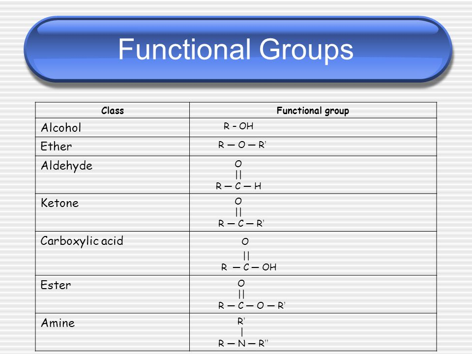 Functional groups Chemistry of organic compounds is determined by functional groups Functional group is an atom or group of atoms that are different from C Heteroatoms confer very different properties on the substance