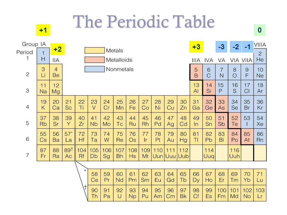 Chemical compounds honors chemistry metals location to the left 3 the periodic table 1 2 3 2 3 0 urtaz Gallery