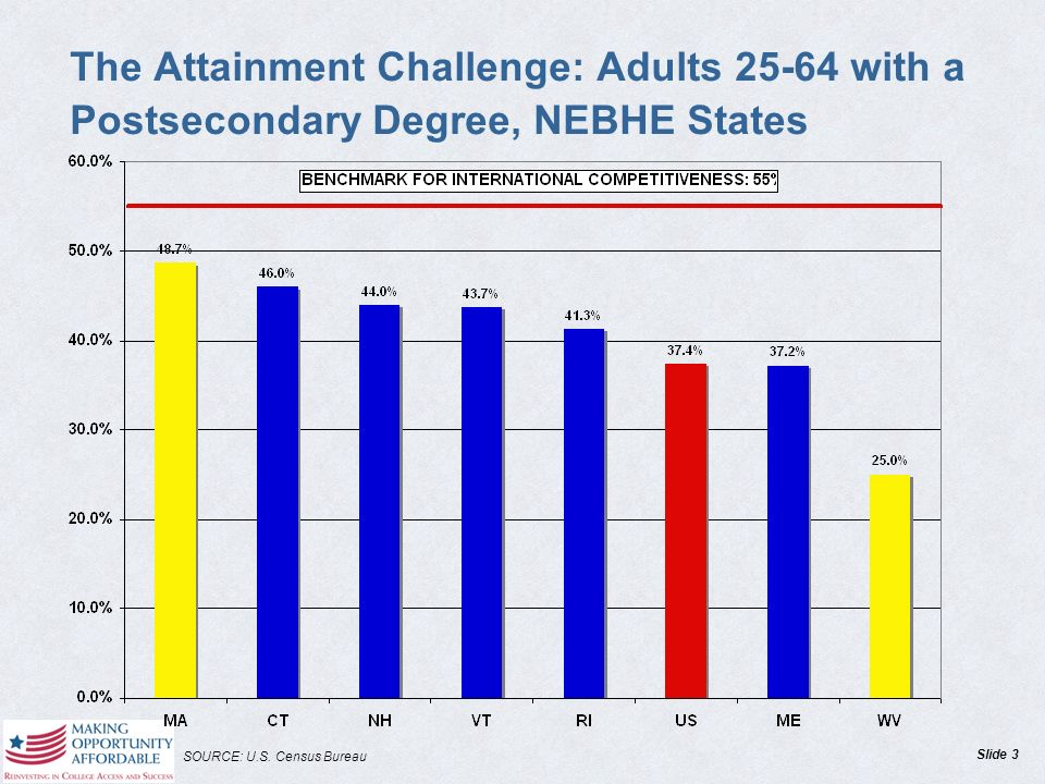 Slide 3 The Attainment Challenge: Adults with a Postsecondary Degree, NEBHE States SOURCE: U.S.