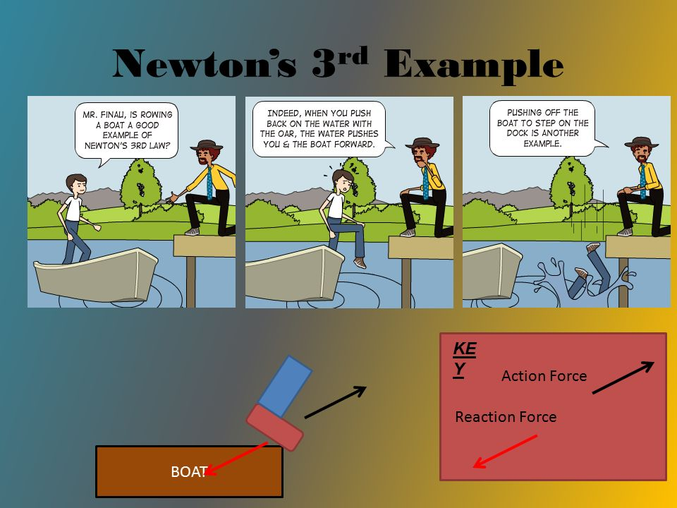 Newton's 3 rd Example BOAT KE Y Action Force Reaction Force