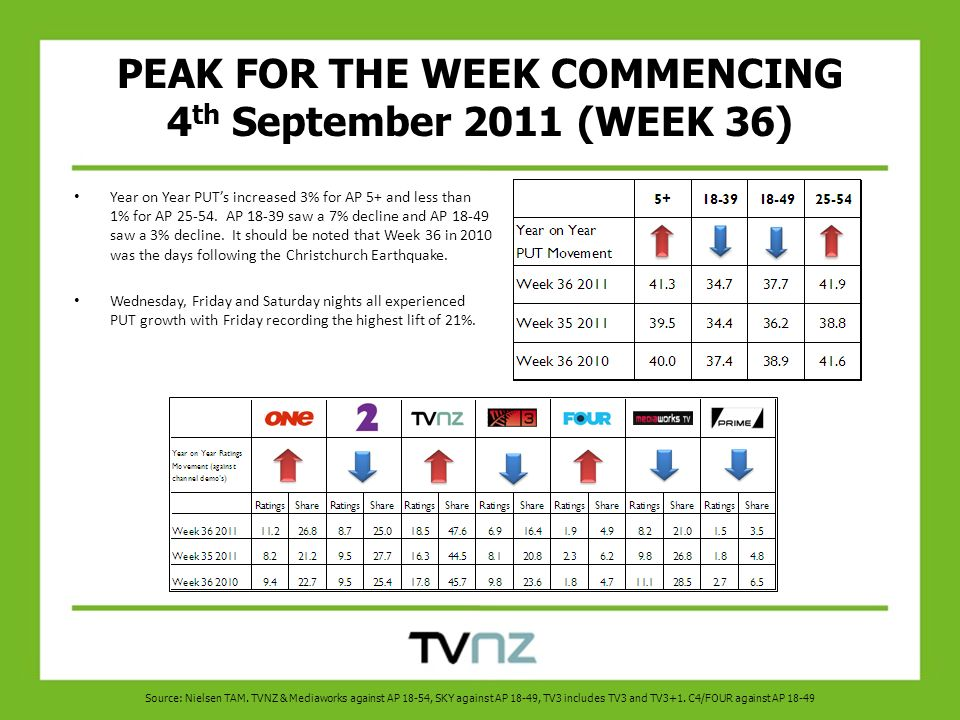 PEAK FOR THE WEEK COMMENCING 4 th September 2011 (WEEK 36) Year on Year PUT's increased 3% for AP 5+ and less than 1% for AP