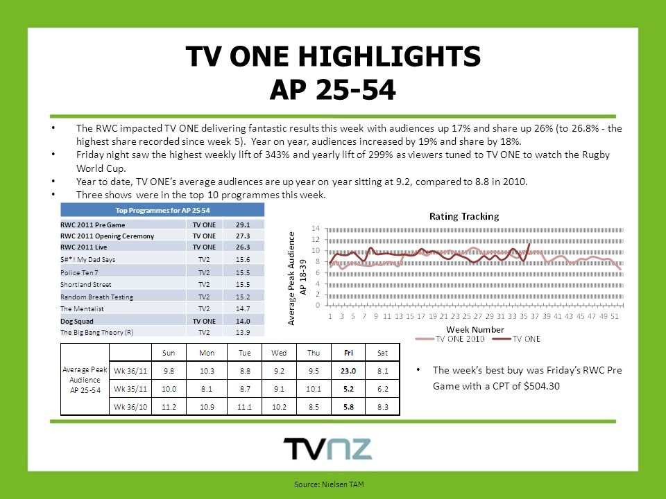 TV ONE HIGHLIGHTS AP The RWC impacted TV ONE delivering fantastic results this week with audiences up 17% and share up 26% (to 26.8% - the highest share recorded since week 5).