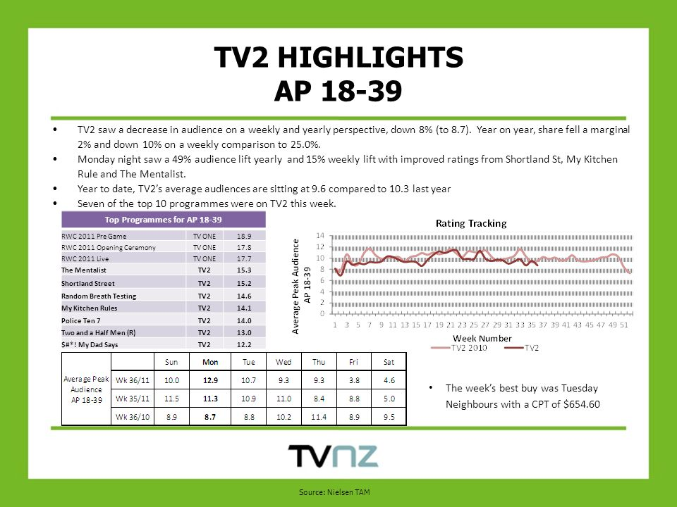 TV2 HIGHLIGHTS AP TV2 saw a decrease in audience on a weekly and yearly perspective, down 8% (to 8.7).
