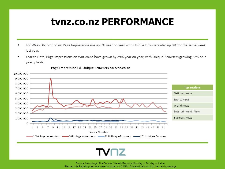 For Week 36, tvnz.co.nz Page Impressions are up 8% year on year with Unique Browsers also up 8% for the same week last year.