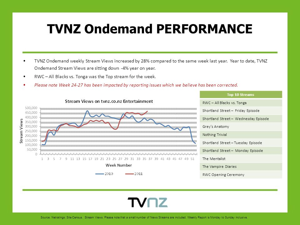 TVNZ Ondemand weekly Stream Views increased by 28% compared to the same week last year.