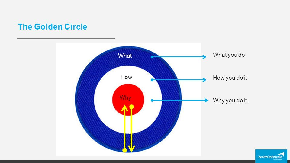 The Golden Circle Why How What What you do How you do it Why you do it