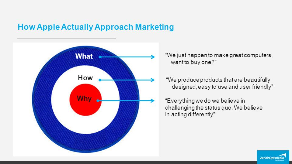 How Apple Actually Approach Marketing Why How What We just happen to make great computers, want to buy one We produce products that are beautifully designed, easy to use and user friendly Everything we do we believe in challenging the status quo.