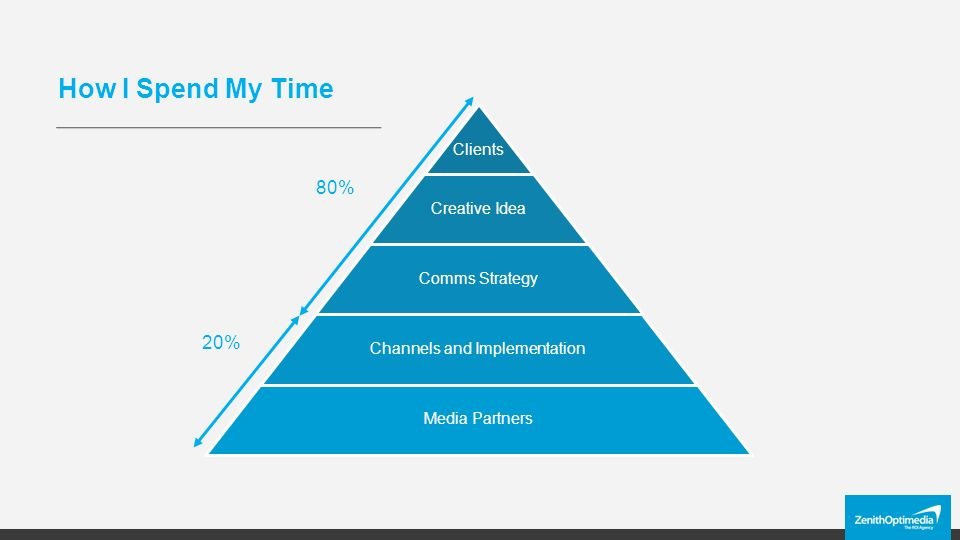 How I Spend My Time Clients Creative Idea Comms Strategy Channels and Implementation Media Partners 80% 20%