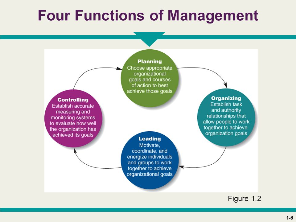 1-6 Four Functions of Management Figure 1.2