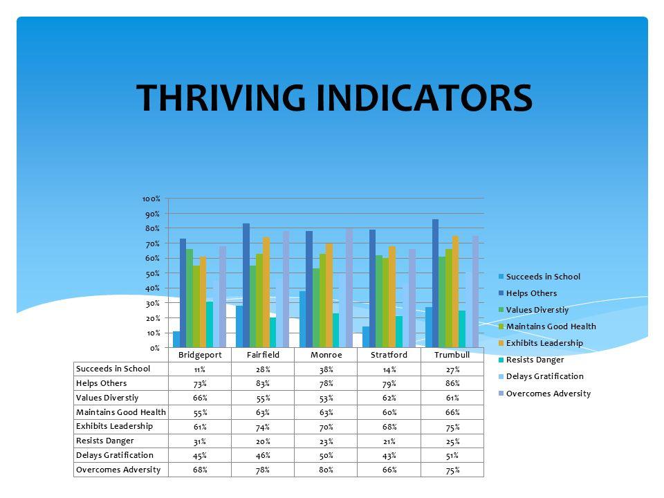 THRIVING INDICATORS