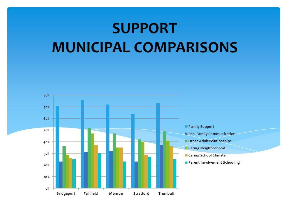 SUPPORT MUNICIPAL COMPARISONS