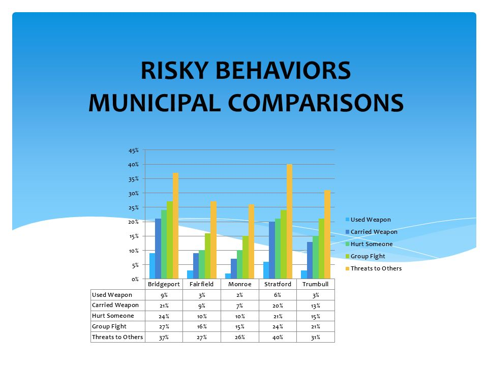 RISKY BEHAVIORS MUNICIPAL COMPARISONS