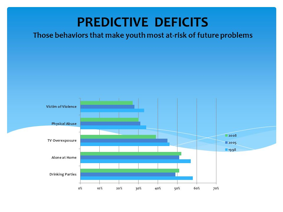 PREDICTIVE DEFICITS Those behaviors that make youth most at-risk of future problems