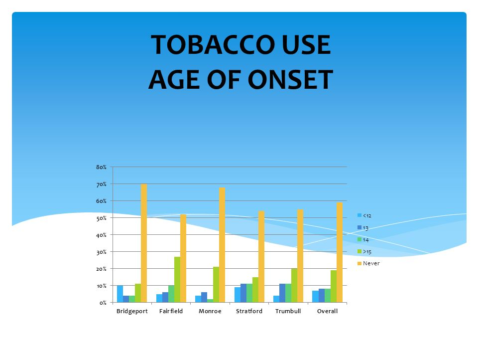 TOBACCO USE AGE OF ONSET