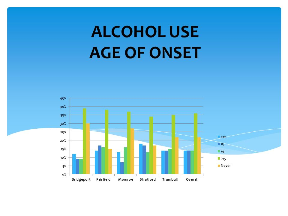 ALCOHOL USE AGE OF ONSET