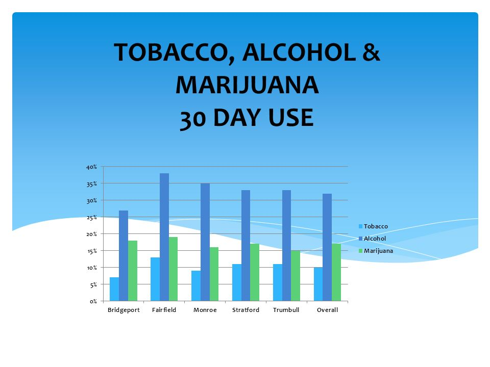 TOBACCO, ALCOHOL & MARIJUANA 30 DAY USE