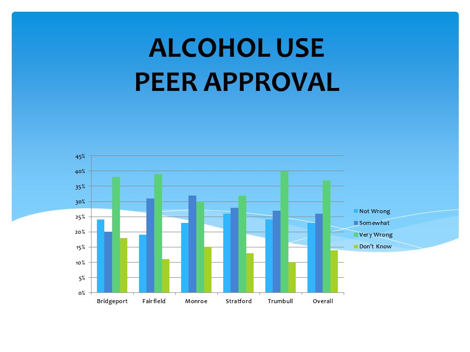 ALCOHOL USE PEER APPROVAL