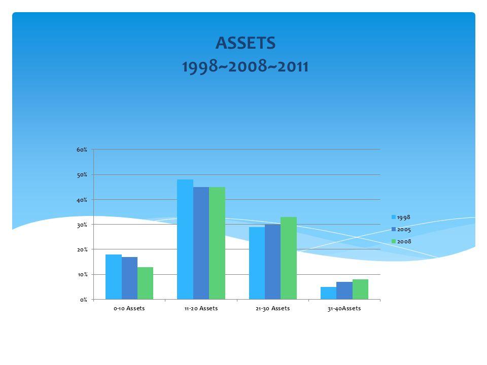 ASSETS 1998~2008~2011