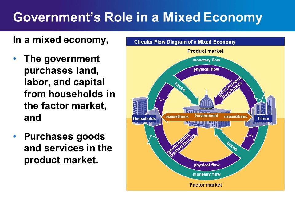 Circular flow of a mixed economy ppt download capital from households in the factor market and purchases goods and services in the product market monetary flow physical flow circular flow diagram ccuart Gallery