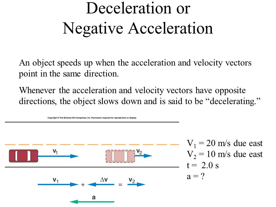 Deceleration or Negative Acceleration An object speeds up when the acceleration and velocity vectors point in the same direction.