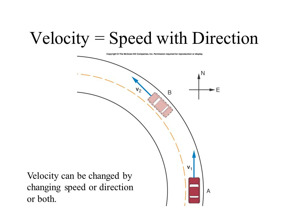 Velocity = Speed with Direction Velocity can be changed by changing speed or direction or both.