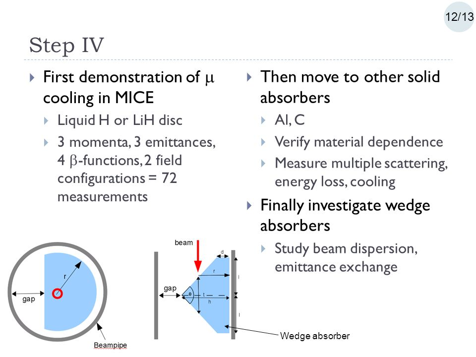 Step IV  First demonstration of  cooling in MICE  Liquid H or LiH disc  3 momenta, 3 emittances, 4  -functions, 2 field configurations = 72 measurements  Then move to other solid absorbers  Al, C  Verify material dependence  Measure multiple scattering, energy loss, cooling  Finally investigate wedge absorbers  Study beam dispersion, emittance exchange Wedge absorber 12/13
