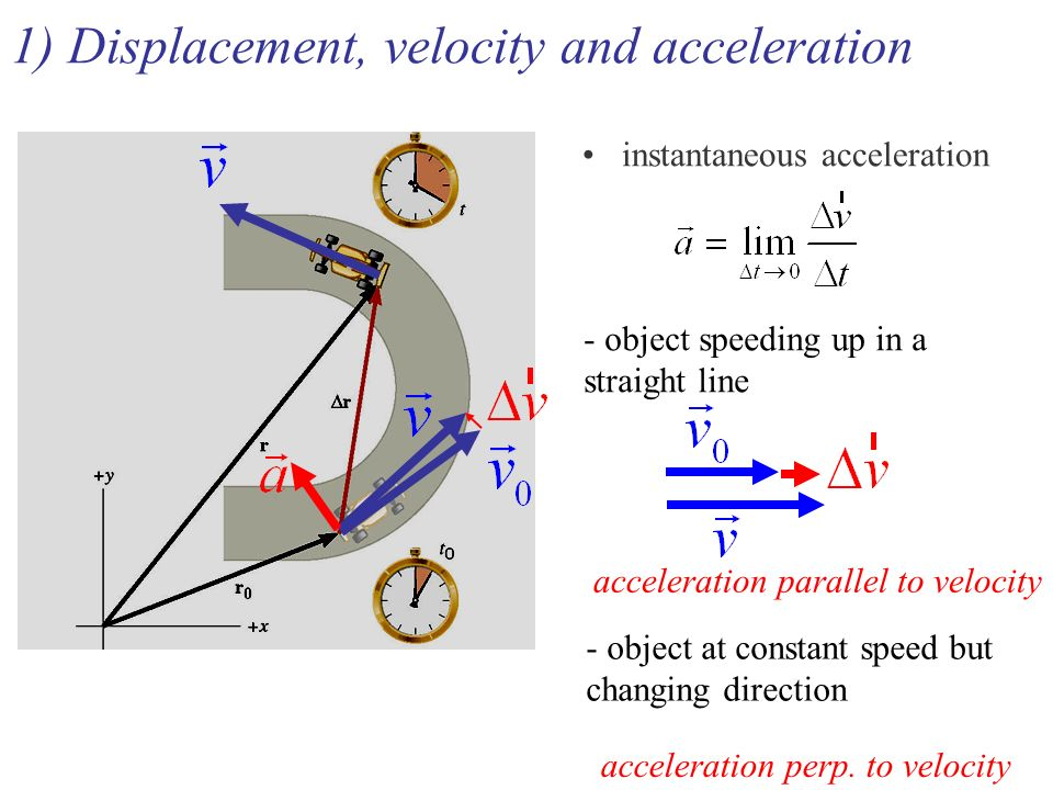 1) Displacement, velocity and acceleration instantaneous acceleration - object speeding up in a straight line acceleration parallel to velocity - object at constant speed but changing direction acceleration perp.