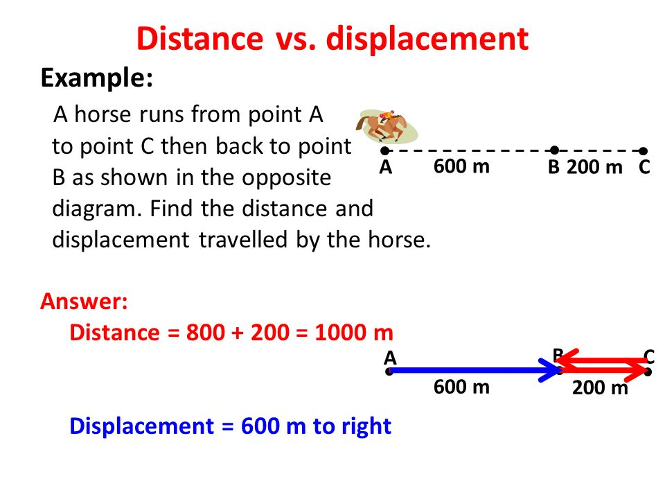 Example: A horse runs from point A to point C then back to point B as shown in the opposite diagram.