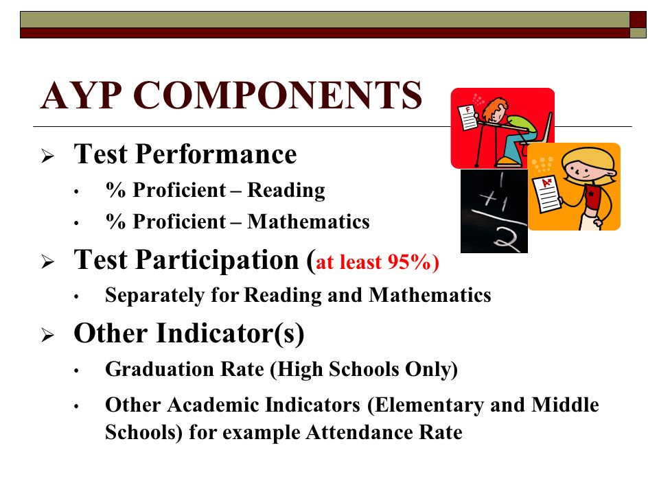 AYP COMPONENTS  Test Performance % Proficient – Reading % Proficient – Mathematics  Test Participation ( at least 95%) Separately for Reading and Mathematics  Other Indicator(s) Graduation Rate (High Schools Only) Other Academic Indicators (Elementary and Middle Schools) for example Attendance Rate