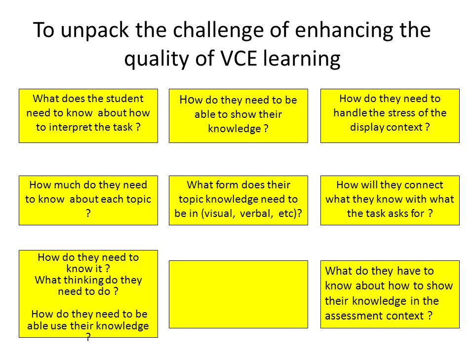 To unpack the challenge of enhancing the quality of VCE learning What does the student need to know about how to interpret the task .